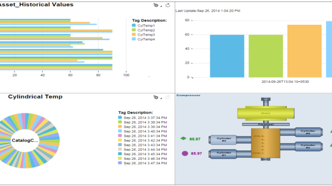 Asset Monitoring mit SAP SSCE Dashboard