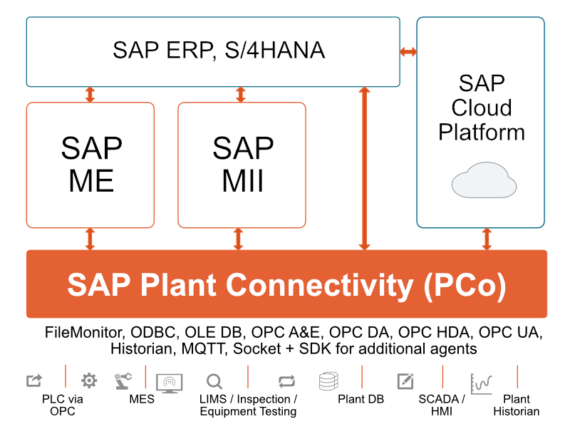 SAP PCo Kommunikations-Architektur